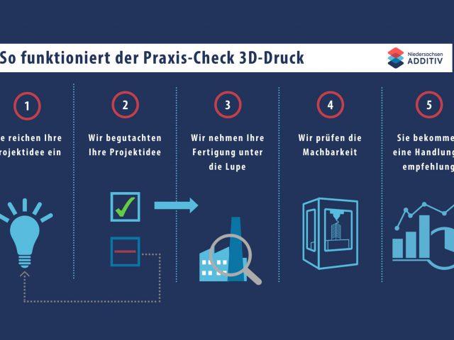 Praxis-Check 3D-Druck